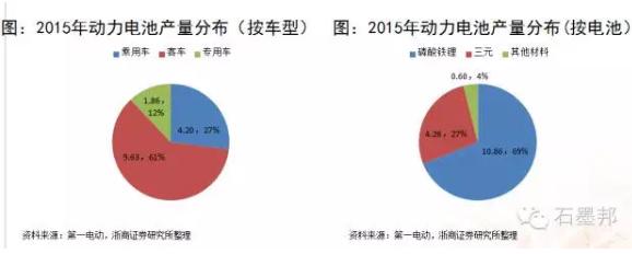三元锂电池产业链的投资机会分析