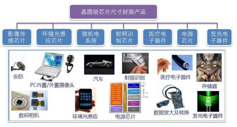 集成电路(ic)封装是集成电路产业链里必不可少的环节.