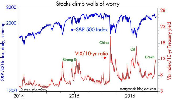 当市场大波动袭来的时候,投资者如何自保?