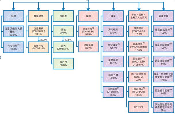 ø 组织架构