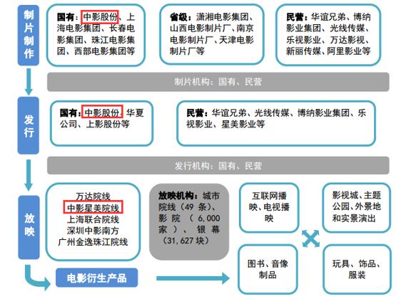 """【转载】影视""""国家队""""三剑客点评 - 上善若水 - 投资实录"""