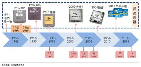 回顾整个发展史,处于集成电路发展新周期的中国该