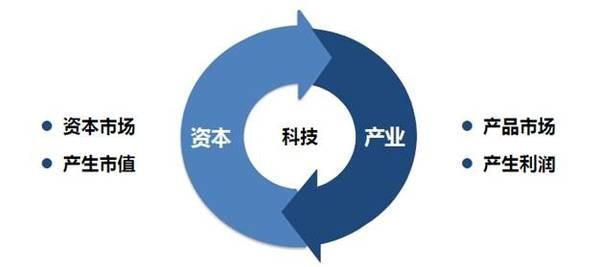 王明夫 | 科技创新,资本市场与产业变迁
