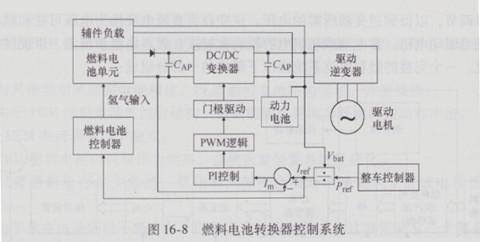 直接控制燃料电池堆的输出电流是因为重整器的产氢量