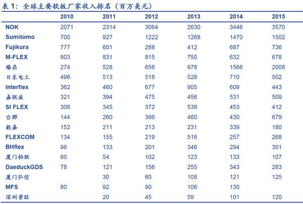 东山已成中国软性电路板第一种子,能否发挥协同效应再更上一层楼?