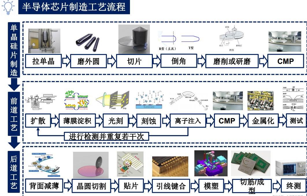 电路板图,通过炉管,湿刻,淀积,光刻,干刻,注入,退火等不同工艺流程在