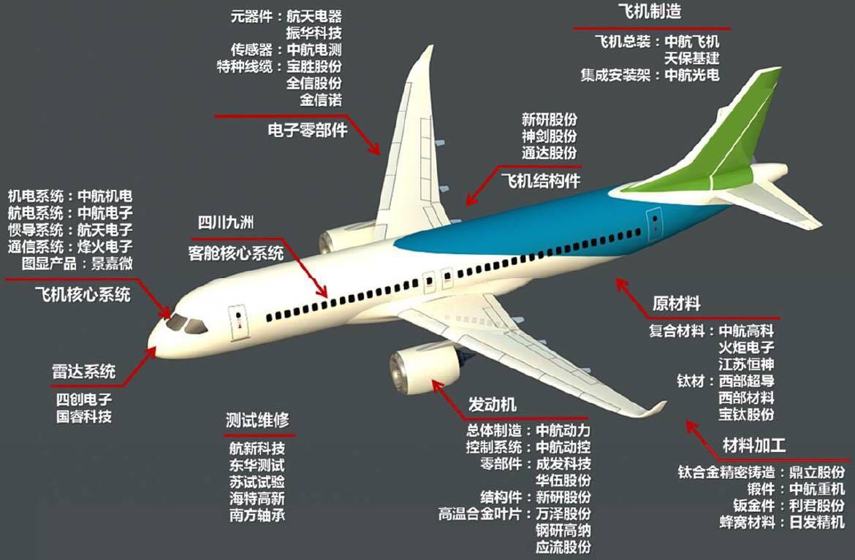 图二:大飞机产业链相关上市公司