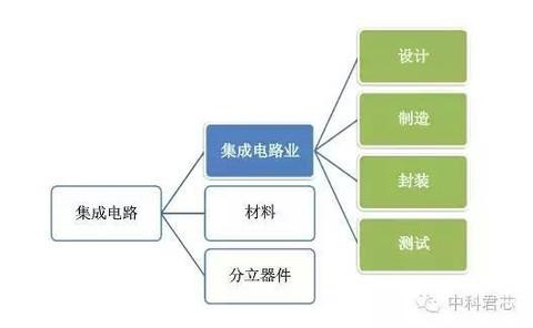 ▼集成电路产业流程图