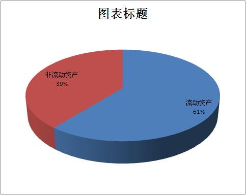 1-2015年资产结构