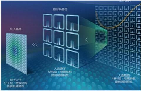 物质微观结构图