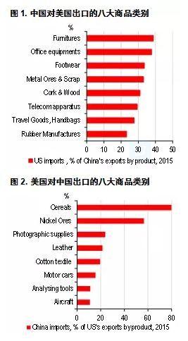 这也反映在其出口结构(及美国对中国贸易逆差结构)中
