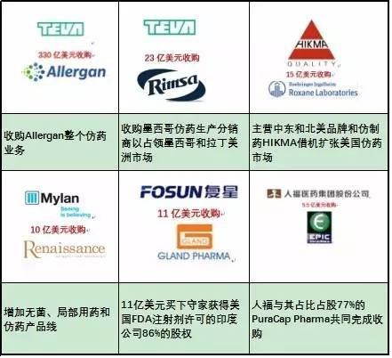 寻找更新靶点药物以丰富管线 仿药企业——扩大市场 而对于低成本仿