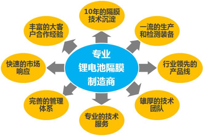 Vernqer:解析:2016年中国锂电池数据四大市场宾利欧陆v数据图片