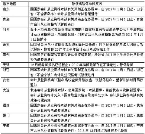青岛会计信息网报名