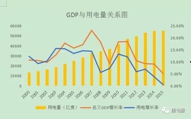 大唐gdp_杨永清 这种结构牛市获得市场认可,很有可能就是在创业板指数和上证指数会师的时候,或许就在今年