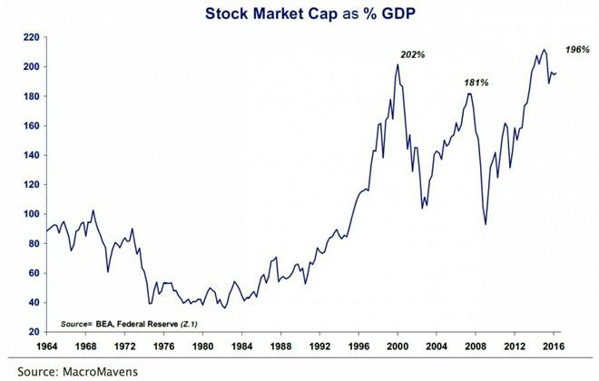 股价与gdp_谈谈我国金融业的发展现状