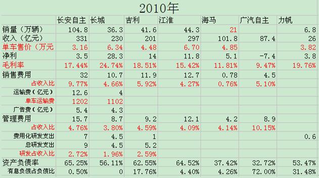 水皮江鸟:汽车行业研究笔记二——自主三强比较分析(财务与历程篇)