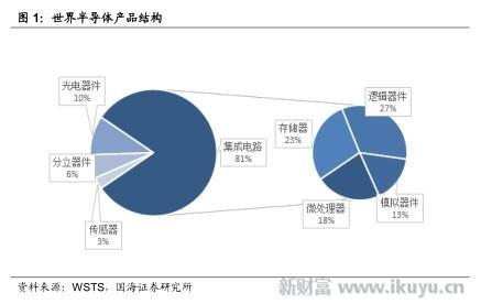 分立器件(约占6%),传感器(约占3%),因此通常将半导体和集成电路等价.