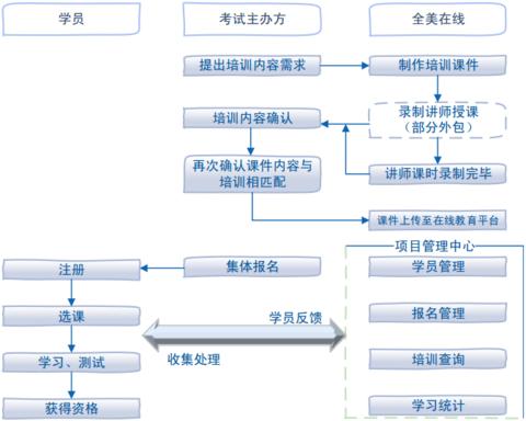 公司在线职业培训业务总体流程图