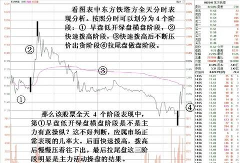 """庄家""""割韭菜""""三个步骤,分时图这样几种形态,就该早点卖股票!"""