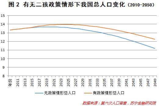 我国人口老龄化_2013年我国人口总量