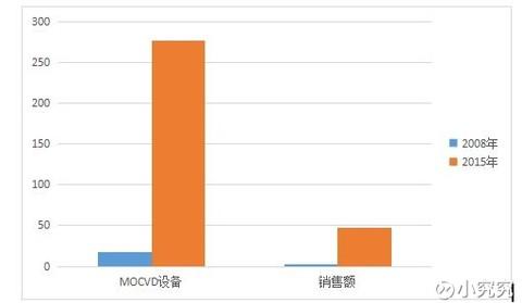 三安光电2016 年中报披露,公司目前拥有mocvd 276 台(折算成2吋54 片