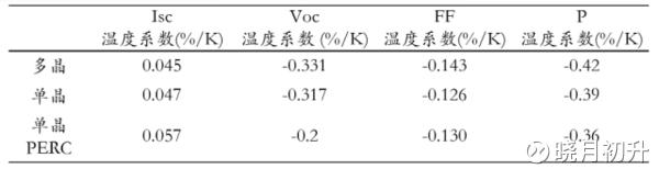 封装成组件后,功率温度系数略有变化,从组件厂家的规格书来看,PERC组件的功率温度系数为0.39%/?C,常规单晶组件的功率温度系数为0.41%/?C,多晶组件的功率温度系数为0.41~0.42%/?C。 (3)初始光衰 晶硅组件都存在光致衰减(LID)问题,从组件厂家的质保承诺来看,首年功率衰减一般不高于2.