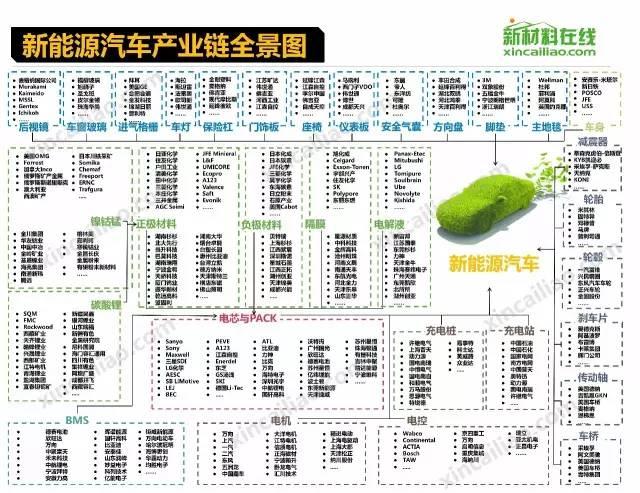 半导体圈 18个行业的产业链全景图 芯榜 半导体圈 微信 icquan 专业排