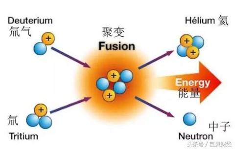核裂变是原子核在中子的打击下发生分裂;核聚变则是两个或多个原子核