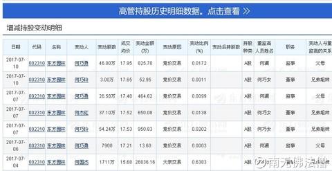 南无佛法僧:$东方园林(sz002310)$ 7月份高管增持情况