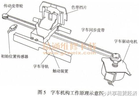 详解针式打印机的结构原理