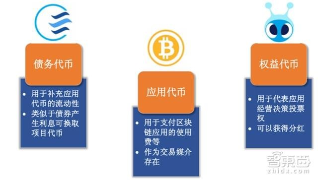 智东西: 区块链+IPO靠谱吗?解密首次代币众筹