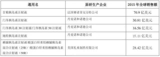 通化东宝药业股份有限公司于2017年10月10日获得吉林省食品药品监督管理局关于甘精胰岛素、甘精胰岛素注射液申报生产的受理通知书,受理号为CXSS1700020吉、CXSS1700021吉、CXSS1700022吉。 一、药物基本情况 (一)甘精胰岛素 药物名称:甘精胰岛素 剂型:非制剂,原料药 规格:无 申请事项:治疗用生物制品 申请人:通化东宝药业股份有限公司 申报阶段:生产 受理号:CXSS1700020吉 (二)甘精胰岛素注射液 药物名称:甘精胰岛素注射液 剂型:注射剂 规格:3ml:300单位;