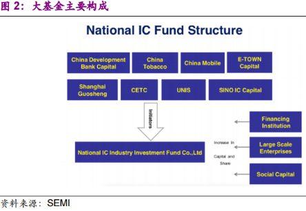 国家集成电路产业投资基金(大基金)第二期正在紧锣密鼓募资推进之中