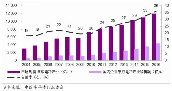 图6. 2016年中国集成电路自给率仅36.2%