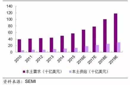 图7. 中国集成电路供需情况