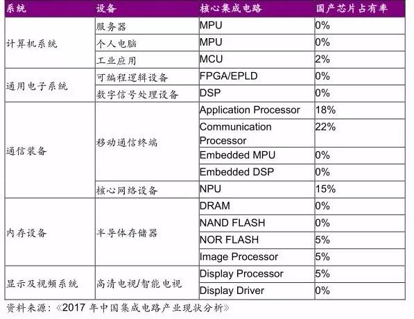 表4. 当前中国核心集成电路的国产芯片占有率