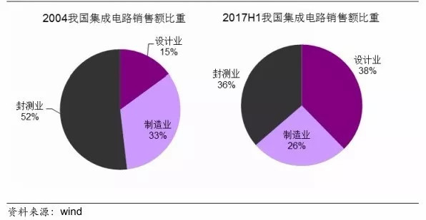 图13. 2004年和2017年h1中国集成电路产业比重