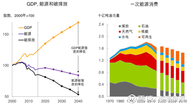 2017年, 全球能源需求增长了2.2%, 高于16年的1.2%, 高于十年平均的1.7%。中国能源消费增长3.1%, 连续17年成为全球能源消费增量最大的国家。 石油 1、全球石油消费增长1.8%, 即170万桶/日, 连续第三年超过十年平均增速 (1.2%) 。 中国 (50万桶/日) 和美国 (19万桶/日) 贡献了最多的增量。 2、过去10年间,中南美洲探明了更多的石油。  天然气 1、天然气消费增长了960亿立方米, 上升3%, 是2010年以来的最快增速。消费增长主要来自中国 (310亿立方米