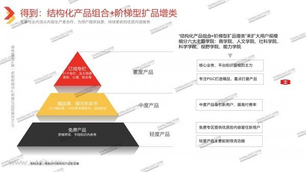克劳锐:《2018中国互联网知识服务产业趋势报告》(ppt