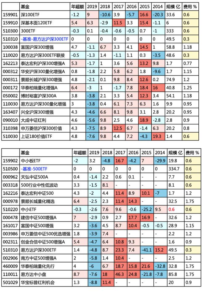 一网打尽优秀指数基金——指数及增强基金分类排名 2019-03-08