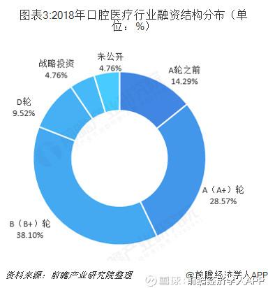2018年中国口腔医疗行业市场现状与发展趋势 口腔科人才需求旺盛