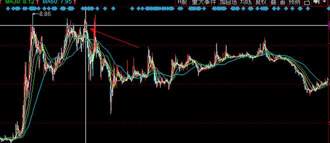 用股息率模式,如果恰好买在了山冈上……