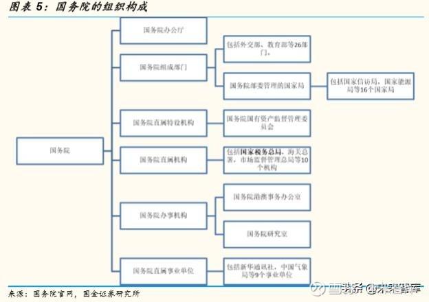 中国可能需要多少公务员:公务员体系和结构量化分析图片