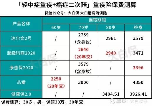 2017香港 2017年险排名