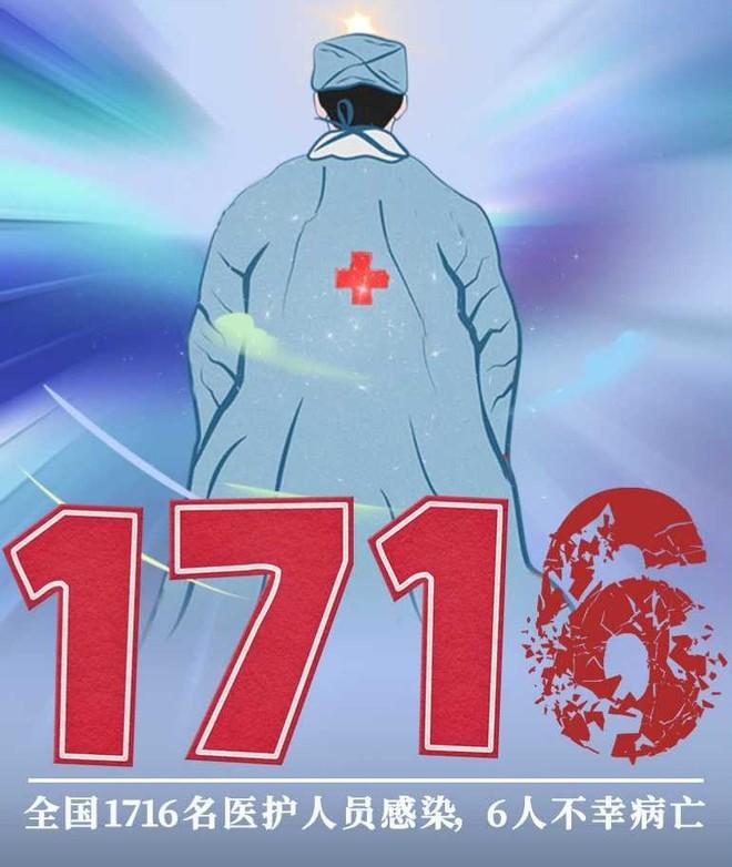 全国医务人员确诊1716例