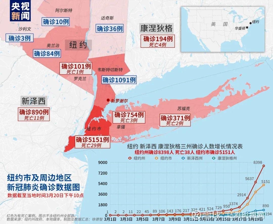 美国7个州成为疫情重大灾区