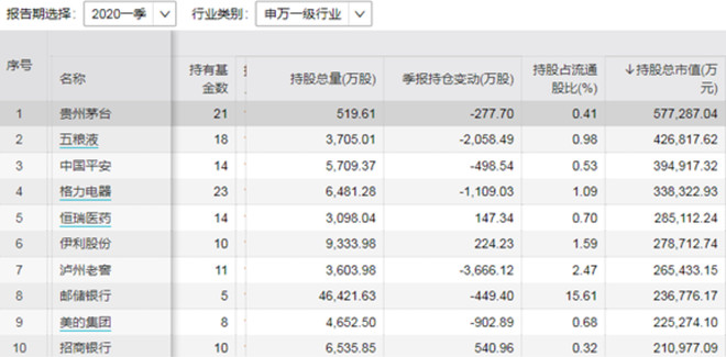 易方达证券,2020易方达基金收益排名