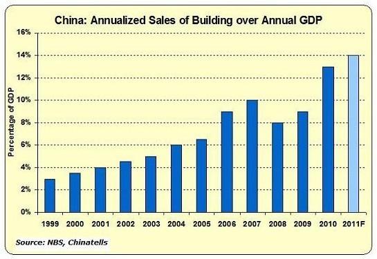 房地产GDP公式_金融 地产过度繁荣背后的危机