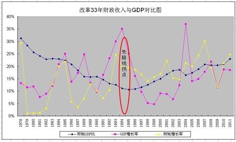 1978贵州gdp_中国能源发展 改革开放四十年回顾与未来三十年展望